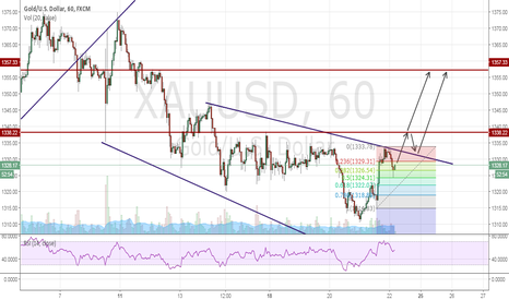 XAUUSD: TIME FOR GO UP