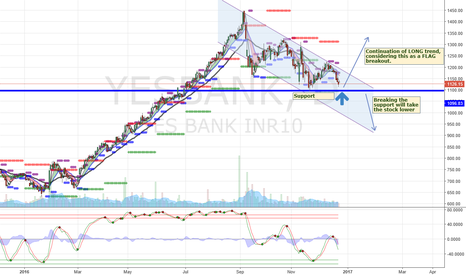 YESBANK: Follow to see the action, UP or DOWN