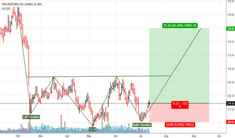 TATAMTRDVR: Tata Motors DVR: Long set up.