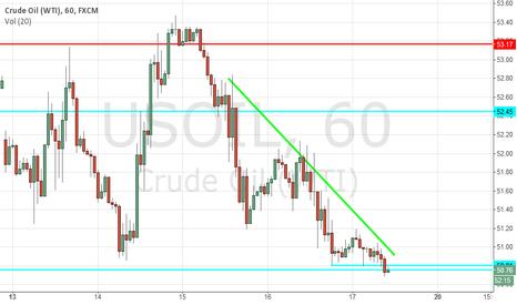 USOIL: Crude Oil (WTI) Short