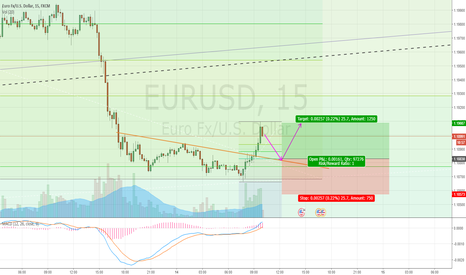 EURUSD: Idea for long in EURUSD