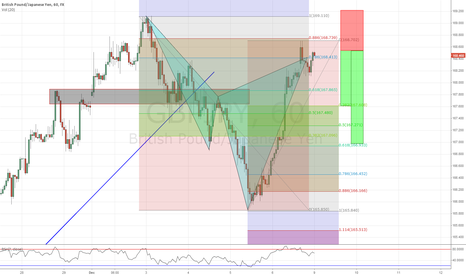 GBPJPY: GBPJPY H1 CYPHER BEARISH
