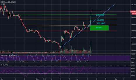 EOSBTC: EOS/BTC After-Pump #FR