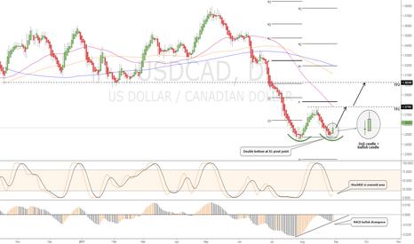 USDCAD: Buy Signal