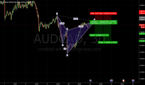 AUDCAD: Bearish Cypher Pattern AUDCAD - Journal 012