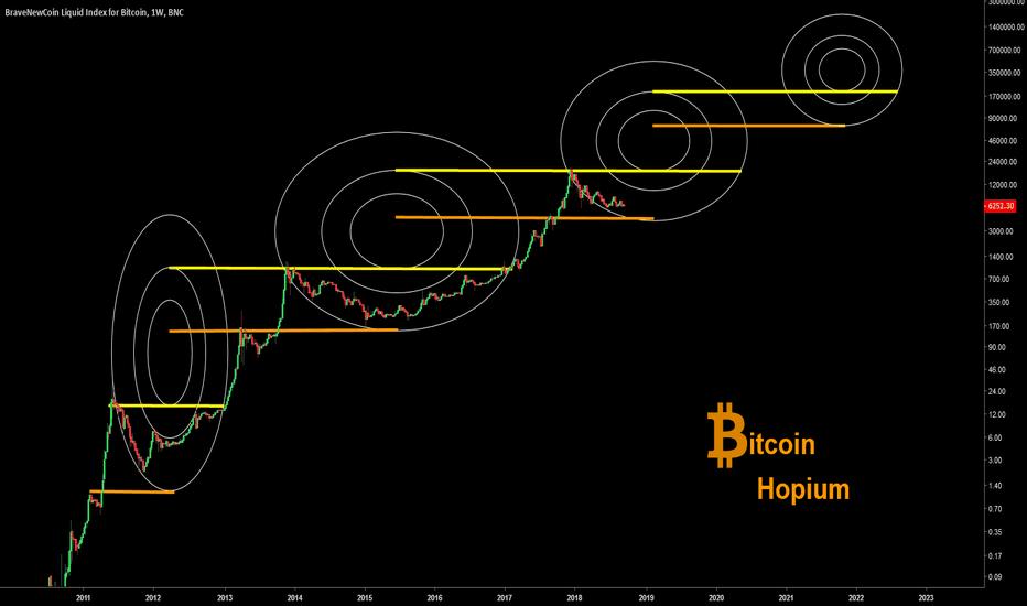 BLX: Bitcoin Hopium