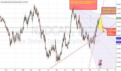NZDCAD: NZDCAD Short - Atleast 300 pips
