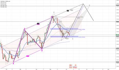 USDCAD: USD/CAD - WOW! This Could Really be HUGE!!!