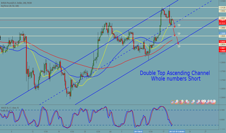 GBPUSD: GUDUSD 4H Double Top Whole Numbers Short Trade