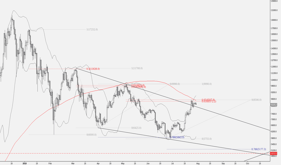BTCUSD: History doesn't repeat itself but it often rhymes