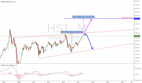 HSI: HSI Plan A or Plan B
