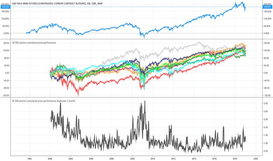 ES1!: S&P 500 sector dispersion part 2 ...