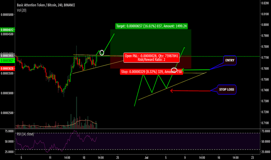 BATBTC: BAT // BTC- TRIANGLE OF CONTINUATION // INVESTMENT OPPORTUNITY