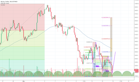 BTCUSD: BTC USD 3 DRIVES NICE TIME SYMMETRY