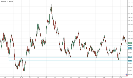 XPTUSD: Platinum Best Buying Opportunity at $975.
