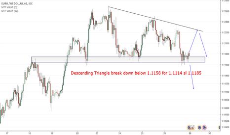 EURUSD: Descending Triangle break down below 1.1158 for 1.1114 sl 1.1185