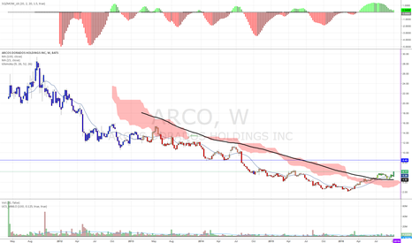 ARCO: Next week the breakout?