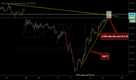 GBPJPY: chance to sell gbpjpy