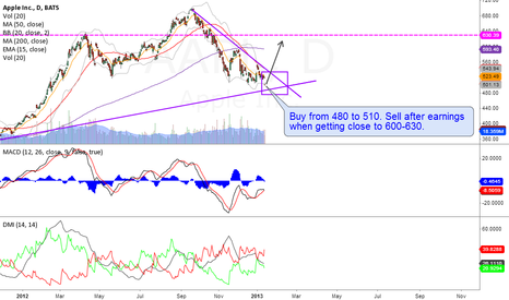 AAPL: AAPL 1d: buy towards earning and sell when reaching 600/630.