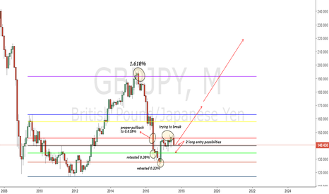 GBPJPY: GBPJPY Monthly Buying thought