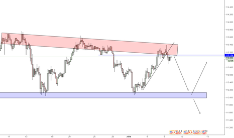 USDJPY: shorting USD/JPY to the support