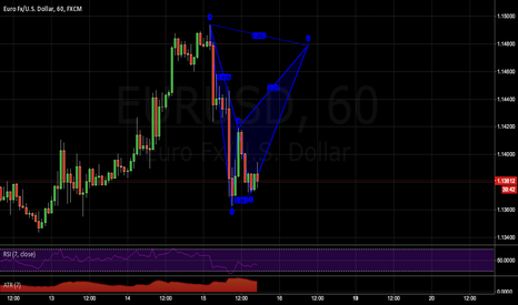 EURUSD: Bat pattern set up on the EURUSD