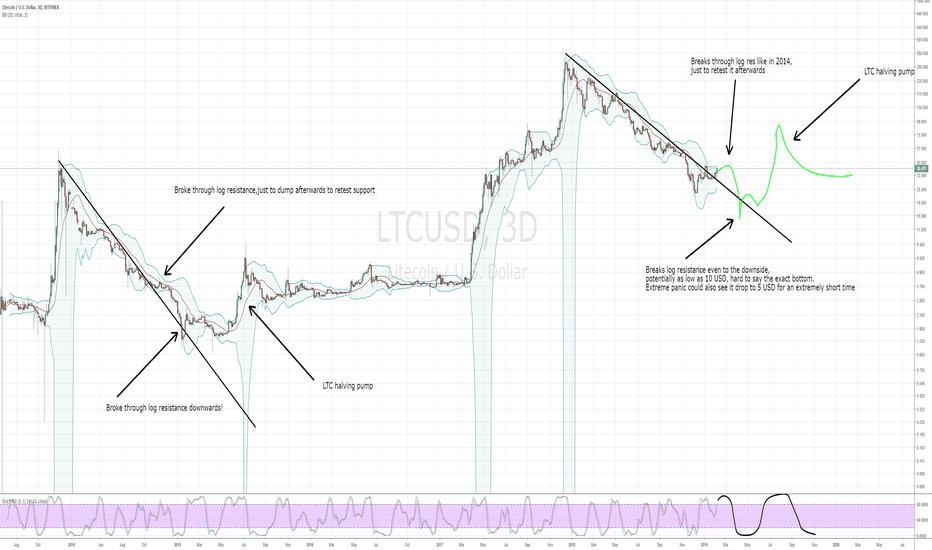 LTCUSD: LTC bottom analysis: When to finally re-enter LTC