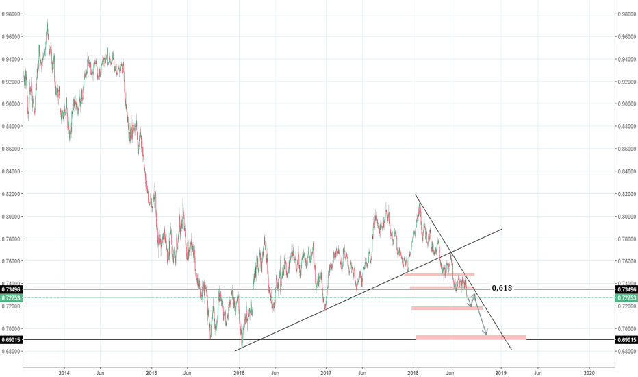 AUDUSD: AUDUSD SELL DAILY