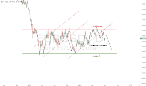 EURUSD: the euro rebound ends shortly