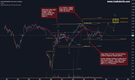 KERX: KERX: Long swing opportunity despite signs of market weakness