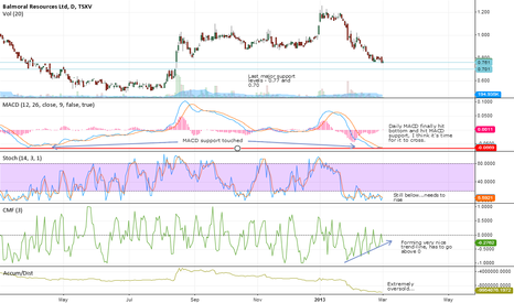BAR: Balmoral Resources MACD bottom and CFM trend line building....