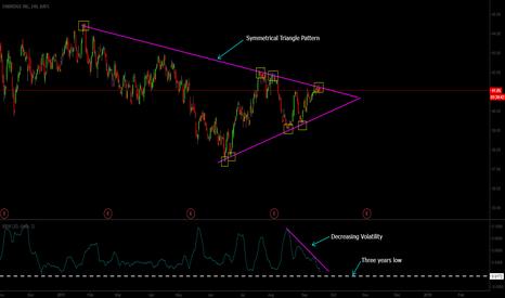 ENB: Symmetrical Triangle on ENB