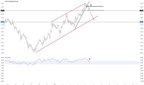 XAUUSD: short term idea!
