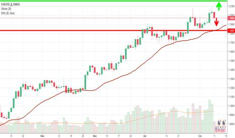 EURUSD: Предположительное движение евро - доллар на неделю