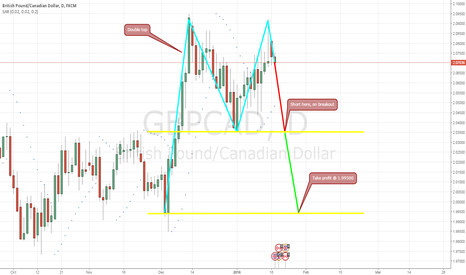 GBPCAD: Heads up; Double top forming, short on breakout
