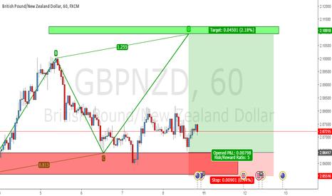 GBPNZD: Go long