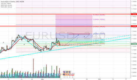 EURUSD: possibly long