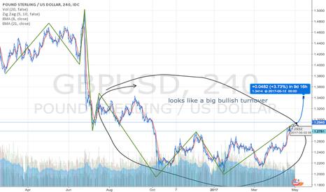 GBPUSD: gbp/usd bullish outlook