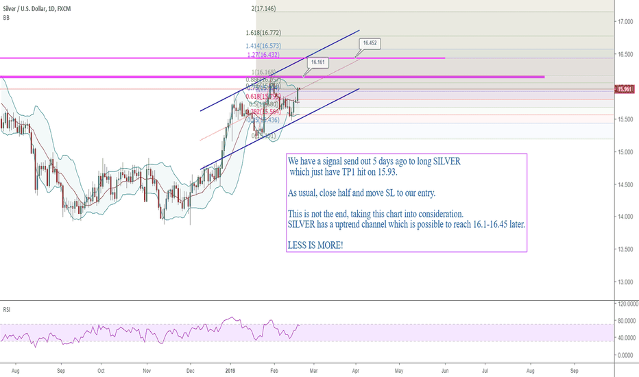 XAGUSD: 2002 SILVER is possible to get to 16.1-16.45 later