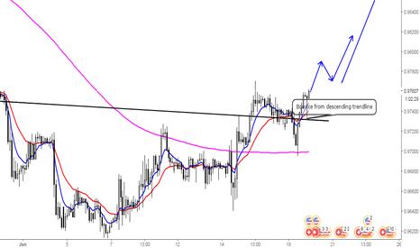 USDCHF: Dollar's comeback