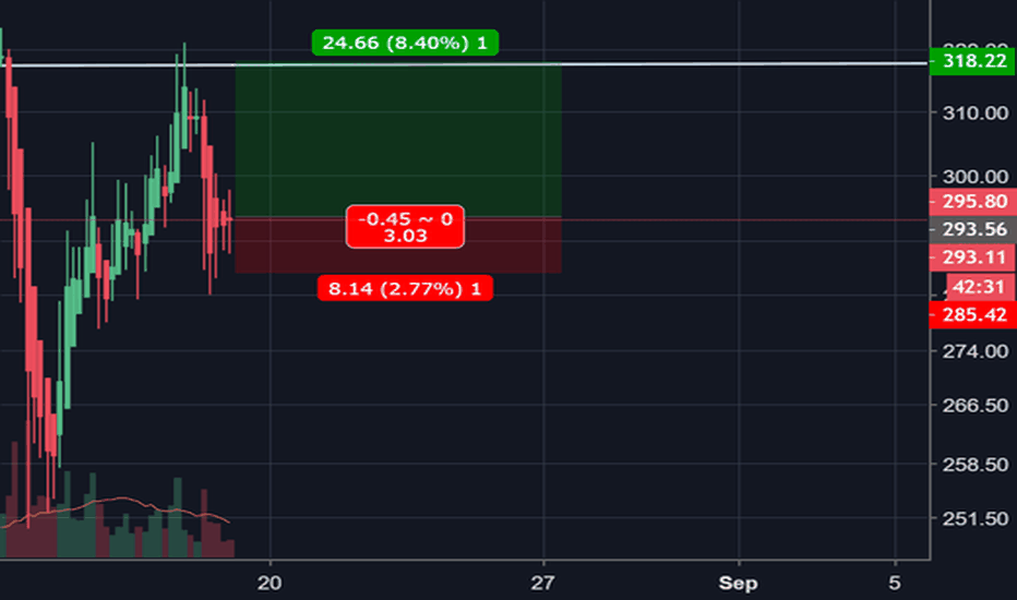 ETHUSD: Ethereum Price Analysis: At Least a Scalp Possible Here