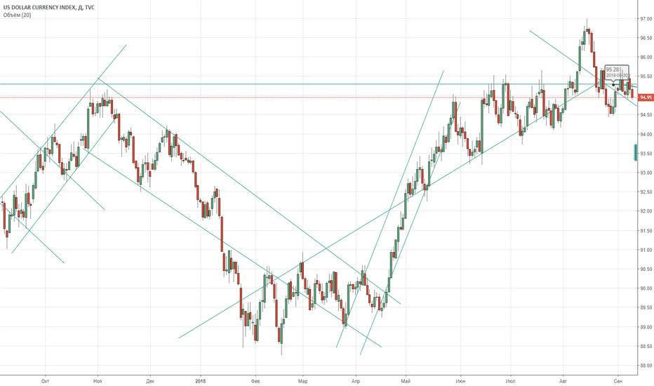 DXY: Проклюнулся разворот Доллара