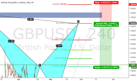 GBPUSD: Bearish Bat - Short