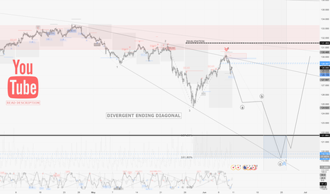 EURJPY: EURJPY / H2 : Ending Diagonal scenario triggering