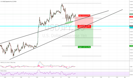 USDJPY: Shorting USDJPY 15min short-term?