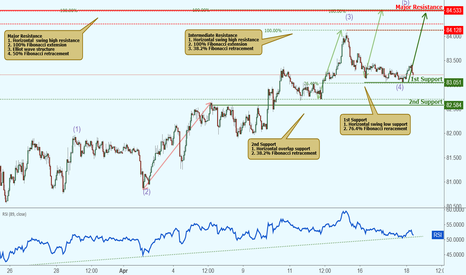 AUDJPY: AUDNZD approaching support, potential bounce!