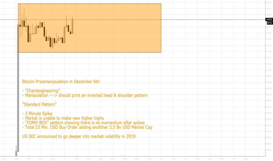 BTCUSD: Pre Bitfinex-Downtime Pump