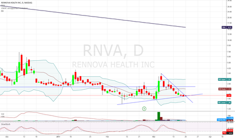 RNVA: $RNVA holding support, breaking the trend line