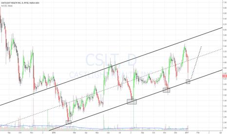 CSLT: CSLT still in up trend
