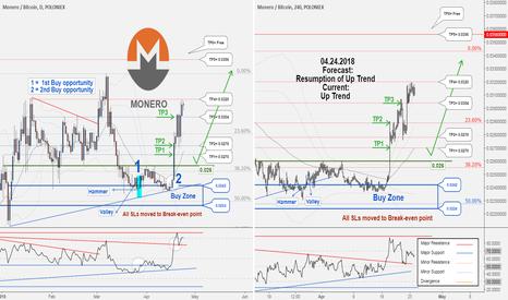 XMRBTC: XMRBTC , TP3 hit with 2961600 profit. NEW Buy Opportunity...